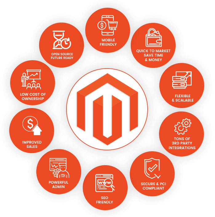 Must-have Skills of Every Magento Developer