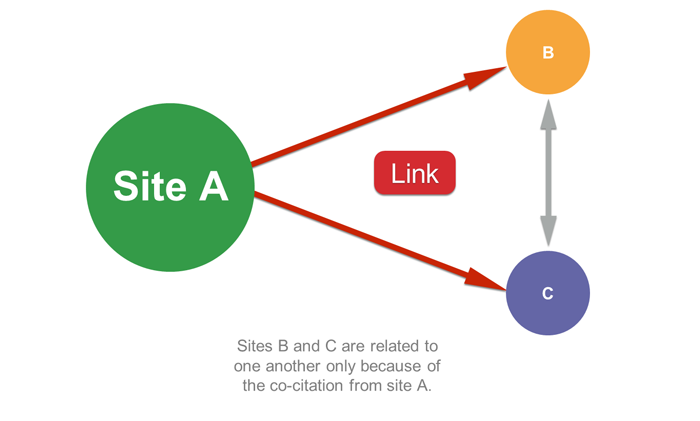 What the Different Ways For Easier, Faster, Better Results For links?