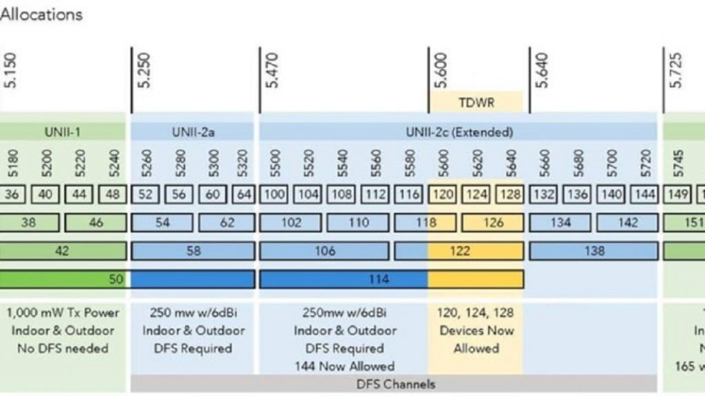 Managed Access Points for Cooperate Wi-Fi